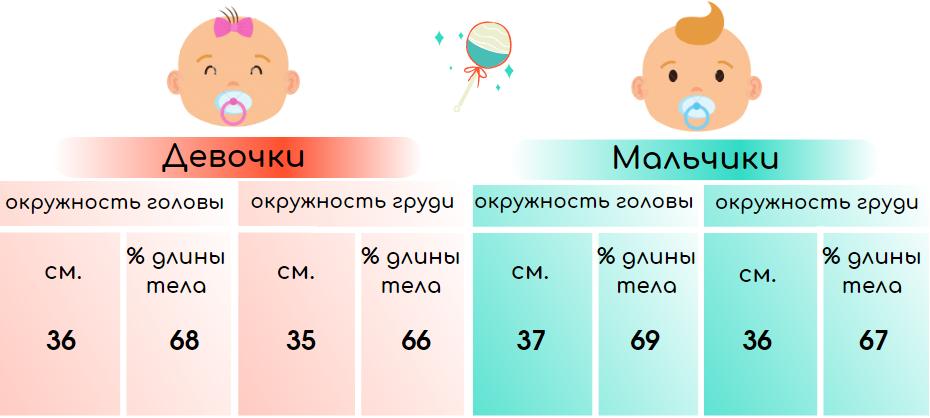 Развитие ребенка в 1 месяц ог