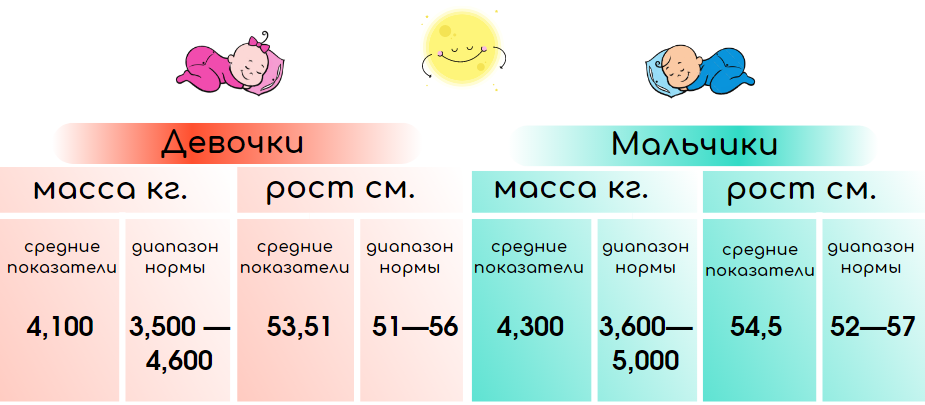 Развитие ребенка в 1 месяц рост вес